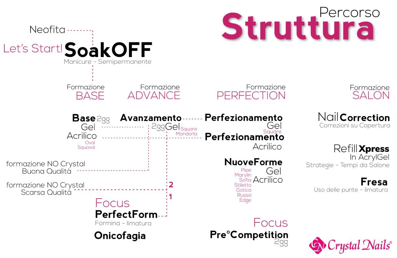 percorso struttura